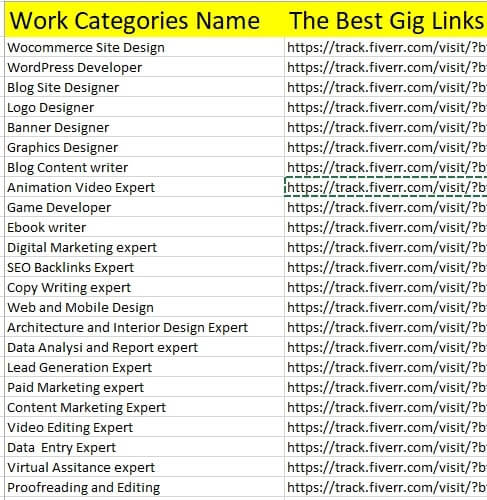 Fiverr Gigs Categories Example