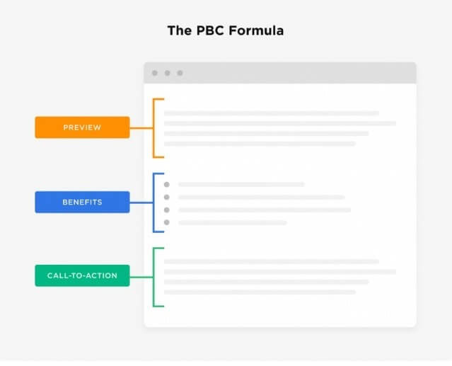 PBC Formula For Content Marketing